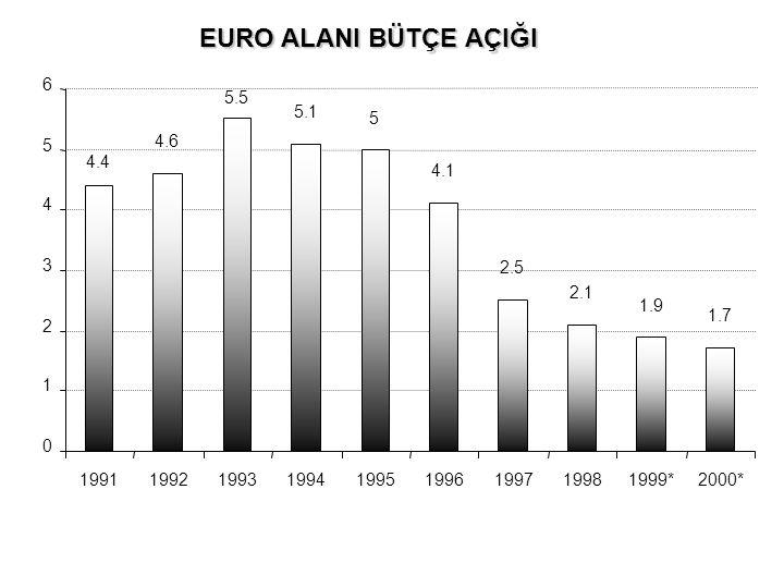 EURO ALANI BÜTÇE AÇIĞI 4.4 4.6 5.5 5.1 5 4.1 2.5 2.1 1.9 1.7 0 1 2 3 4 5 6 199119921993199419951996199719981999*2000*