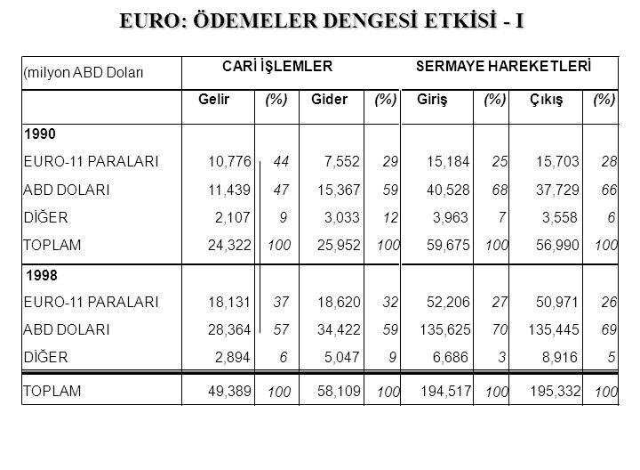 EURO: ÖDEMELER DENGESİ ETKİSİ - I (milyon ABD Doları CARİ İŞLEMLERSERMAYE HAREKETLERİ Gelir (%) Gider (%) Giriş (%) Çıkış (%) 1990 EURO-11 PARALARI10,