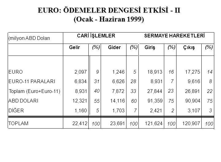 (milyon ABD Doları CARİ İŞLEMLERSERMAYE HAREKETLERİ Gelir (%) Gider (%) Giriş (%) Çıkış (%) EURO-11 PARALARI6,834 31 6,626 28 8,931 7 9,616 8 ABD DOLA