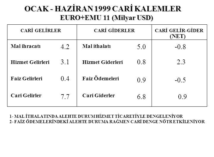 OCAK - HAZİRAN 1999 CARİ KALEMLER EURO+EMU 11 (Milyar USD) EURO+EMU 11 (Milyar USD) CARİ GELİRLERCARİ GİDERLERCARİ GELİR-GİDER Mal ihracatı Hizmet Gel