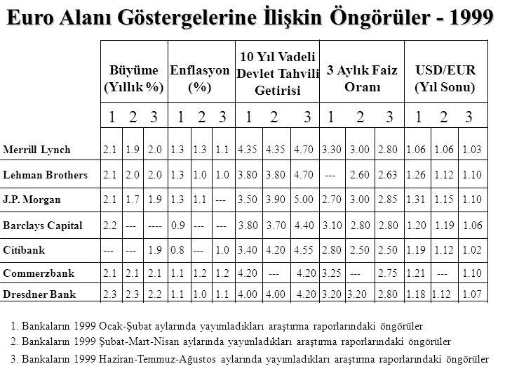 EURO DÖVİZ CİNSLERİ ANALİZİ (1994 - 1998 yılları ortalaması) (Yüzde) $ EURO-11 1.