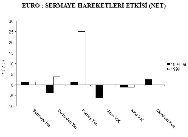 EURO : SERMAYE HAREKETLERİ ETKİSİ (NET) -10 -5 0 5 10 15 20 25 30 Sermaye Har. Doğrudan Yat. Portföy Yat. Uzun V.K. Kısa V.K. Mevduat Hes. 1994-98 199