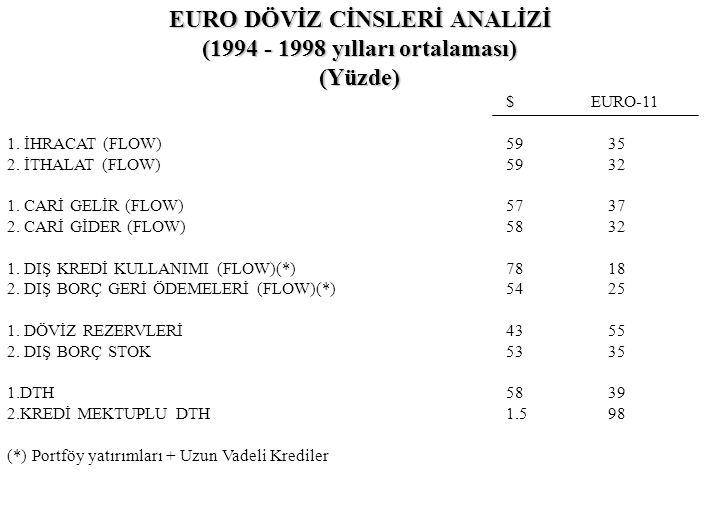 EURO DÖVİZ CİNSLERİ ANALİZİ (1994 - 1998 yılları ortalaması) (Yüzde) $ EURO-11 1. İHRACAT (FLOW)59 35 2. İTHALAT (FLOW)59 32 1. CARİ GELİR (FLOW)57 37