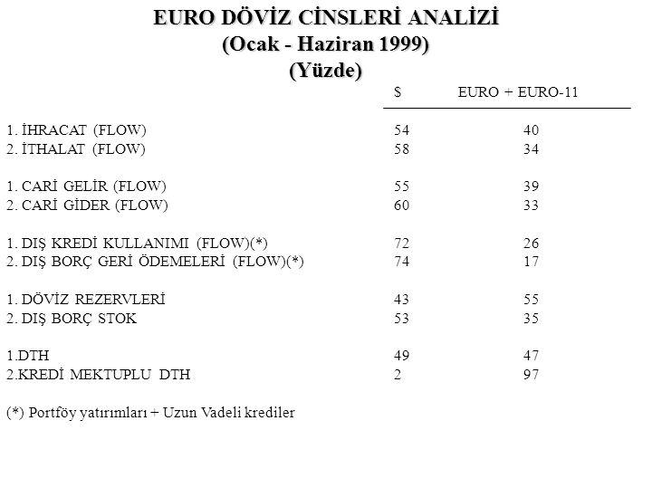 EURO DÖVİZ CİNSLERİ ANALİZİ (Ocak - Haziran 1999) (Yüzde) $EURO + EURO-11 1. İHRACAT (FLOW)54 40 2. İTHALAT (FLOW)58 34 1. CARİ GELİR (FLOW)55 39 2. C