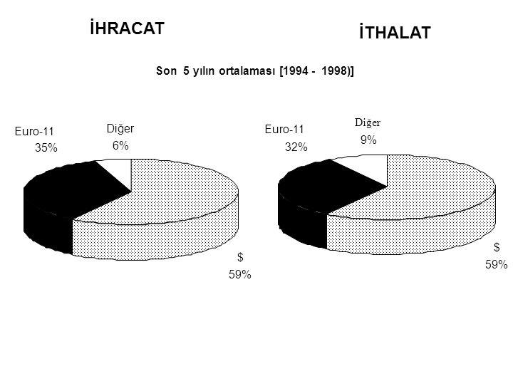 İHRACAT Son 5 yılın ortalaması [1994 - 1998)] İTHALAT $ 59% Euro-11 35% Diğer 6% $ 59% Euro-11 32% Diğer 9%