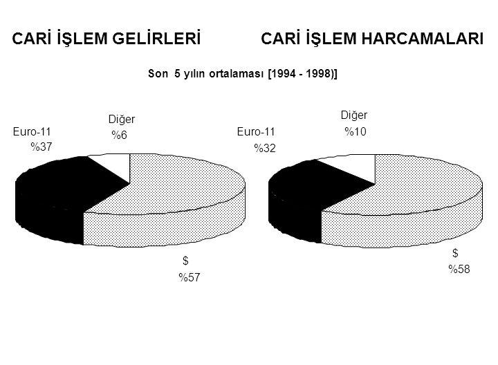 CARİ İŞLEM GELİRLERİ $ %57 Euro-11 %37 Diğer %6 CARİ İŞLEM HARCAMALARI $ %58 Euro-11 %32 Diğer %10 Son 5 yılın ortalaması [1994 - 1998)]