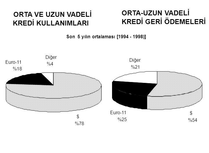 KREDİ KULLANIMLARI $ %78 Euro-11 %18 Diğer %4 KREDİ GERİ ÖDEMELERİ $ %54 Diğer %21 Euro-11 %25 ORTA VE UZUN VADELİ ORTA-UZUN VADELİ Son 5 yılın ortala