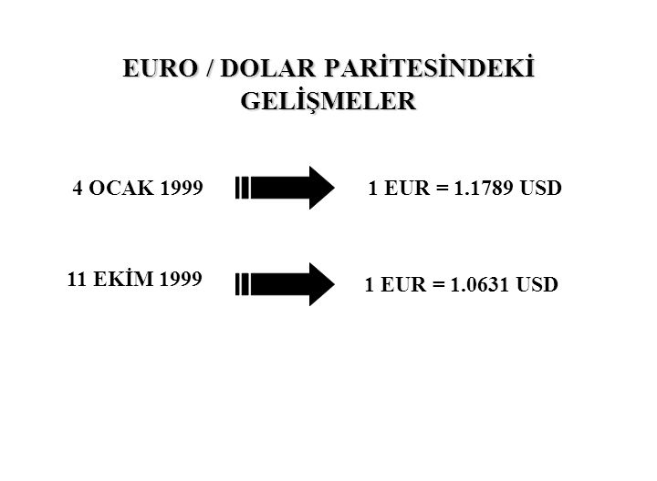 EURO / DOLAR PARİTESİNDEKİ GELİŞMELER 4 OCAK 1999 11 EKİM 1999 1 EUR = 1.1789 USD 1 EUR = 1.0631 USD