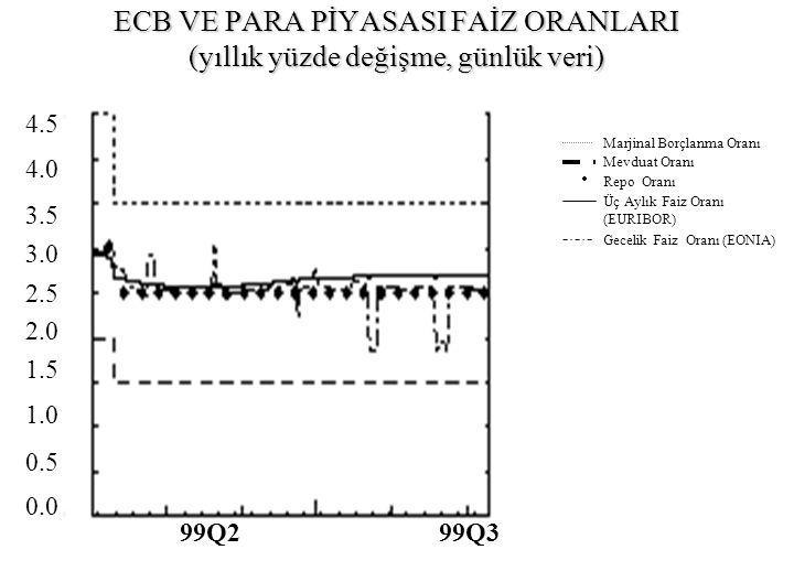 EURO ALANI VE ABD'DE UZUN DÖNEM DEVLET TAHVİLLERİNİN GETİRİSİ (yıllık yüzde değişim, günlük veri) 6.5 6.0 5.5 5.0 4.5 4.0 3.5 Q2 Q3 1999 Euro AlanıABD 3.5 4.0 4.5 5.0 5.5 6.0 6.5