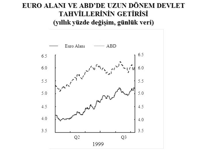 EURO ALANI VE ABD'DE UZUN DÖNEM DEVLET TAHVİLLERİNİN GETİRİSİ (yıllık yüzde değişim, günlük veri) 6.5 6.0 5.5 5.0 4.5 4.0 3.5 Q2 Q3 1999 Euro AlanıABD