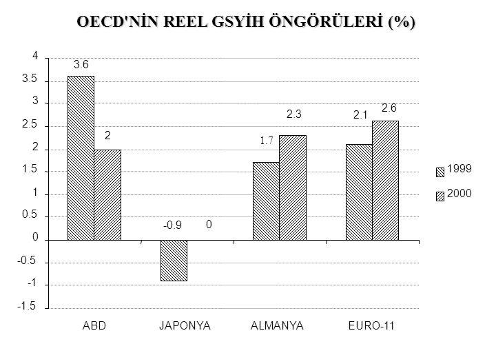 OECD'NİN REEL GSYİH ÖNGÖRÜLERİ (%) -1.5 -0.5 0 0.5 1 1.5 2 2.5 3 3.5 4 ABDJAPONYAALMANYAEURO-11 1999 2000 3.6 2 -0.9 0 1.7 2.3 2.1 2.6
