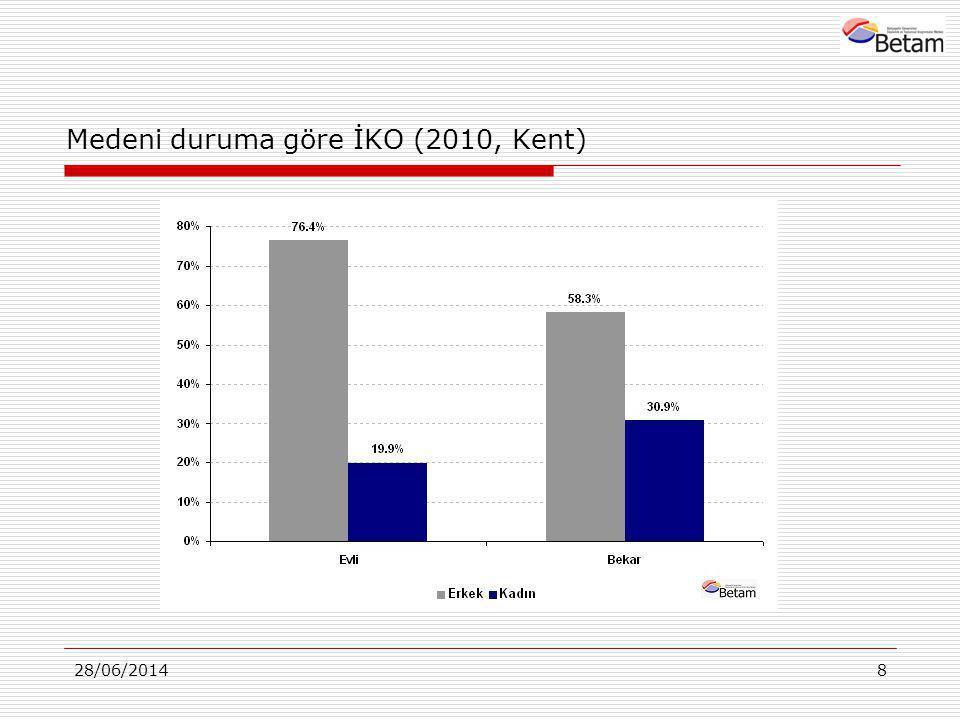 8 Medeni duruma göre İKO (2010, Kent)