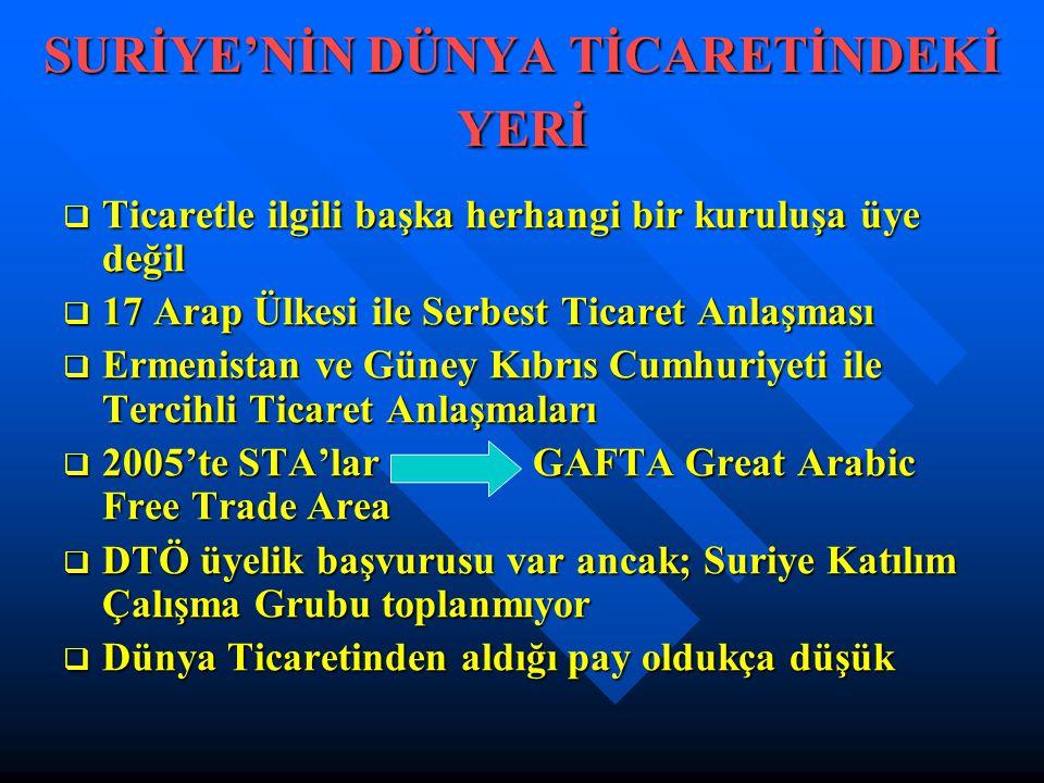SURİYE'NİN DÜNYA TİCARETİNDEKİ YERİ  Ticaretle ilgili başka herhangi bir kuruluşa üye değil  17 Arap Ülkesi ile Serbest Ticaret Anlaşması  Ermenistan ve Güney Kıbrıs Cumhuriyeti ile Tercihli Ticaret Anlaşmaları  2005'te STA'lar GAFTA Great Arabic Free Trade Area  DTÖ üyelik başvurusu var ancak; Suriye Katılım Çalışma Grubu toplanmıyor  Dünya Ticaretinden aldığı pay oldukça düşük