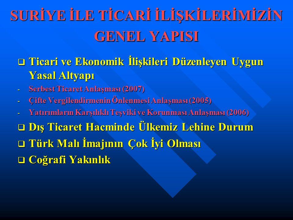 SURİYE İLE TİCARİ İLİŞKİLERİMİZİN GENEL YAPISI  Ticari ve Ekonomik İlişkileri Düzenleyen Uygun Yasal Altyapı - Serbest Ticaret Anlaşması (2007) - Çifte Vergilendirmenin Önlenmesi Anlaşması (2005) - Yatırımların Karşılıklı Teşviki ve Korunması Anlaşması (2006)  Dış Ticaret Hacminde Ülkemiz Lehine Durum  Türk Malı İmajının Çok İyi Olması  Coğrafi Yakınlık