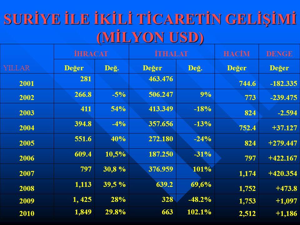 İHRACATİTHALATHACİMDENGE YILLARDeğerDeğ.DeğerDeğ.Değer 2001 281 463.476 744.6-182.335 2002 266.8-5%506.2479% 773-239.475 2003 41154%413.349-18% 824-2.594 2004 394.8-4%357.656-13% 752.4+37.127 2005 551.640%272.180-24% 824+279.447 2006 609.410,5%187.250-31% 797+422.167 2007 79730,8 %376.959101% 1,174+420.354 2008 1,11339,5 %639.269,6% 1,752+473.8 2009 1, 42528%328-48.2% 1,753+1,097 2010 1,84929.8%663102.1% 2,512+1,186