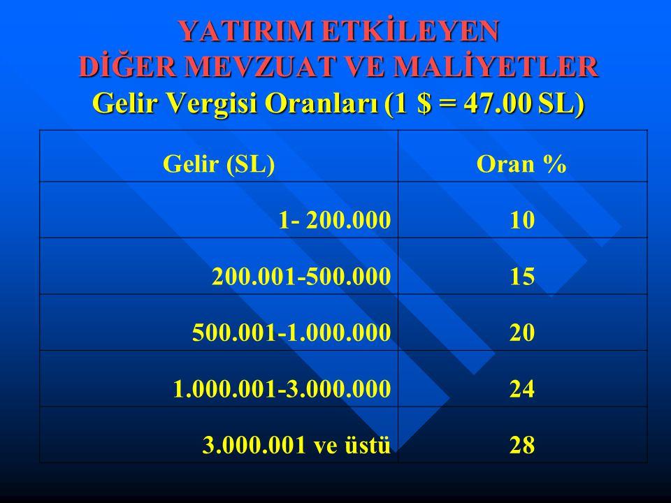 YATIRIM ETKİLEYEN DİĞER MEVZUAT VE MALİYETLER Gelir Vergisi Oranları (1 $ = 47.00 SL) Gelir (SL)Oran % 1- 200.00010 200.001-500.00015 500.001-1.000.00020 1.000.001-3.000.00024 3.000.001 ve üstü28