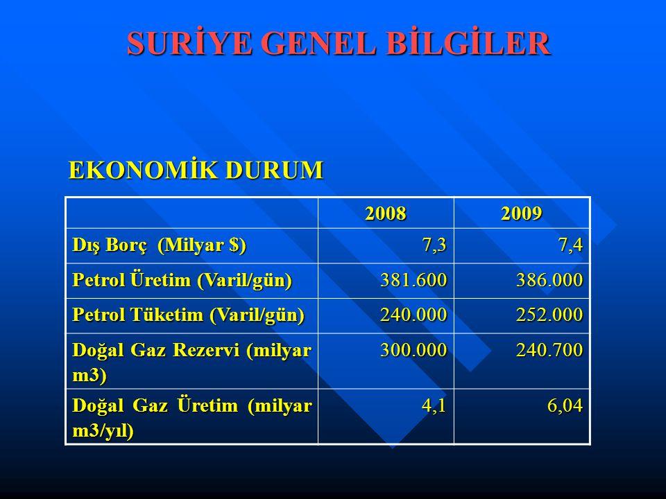 SURİYE GENEL BİLGİLER EKONOMİK DURUM EKONOMİK DURUM 20082009 Dış Borç (Milyar $) 7,37,4 Petrol Üretim (Varil/gün) 381.600386.000 Petrol Tüketim (Varil/gün) 240.000252.000 Doğal Gaz Rezervi (milyar m3) 300.000240.700 Doğal Gaz Üretim (milyar m3/yıl) 4,16,04