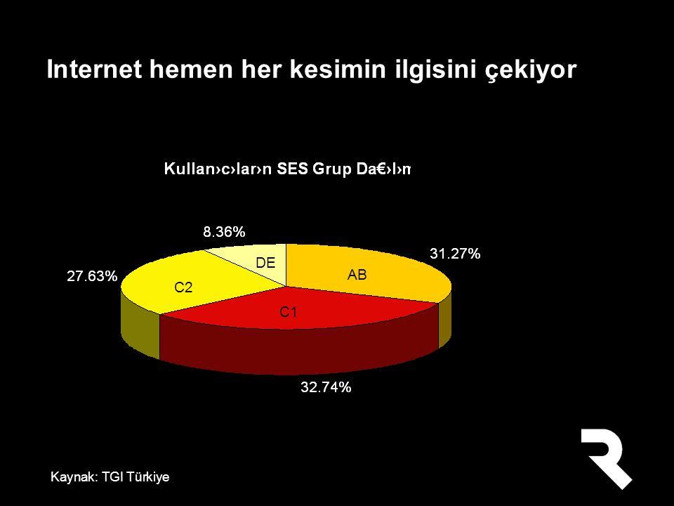 Internet hemen her kesimin ilgisini çekiyor Kaynak: TGI Türkiye AB C2 DE C1