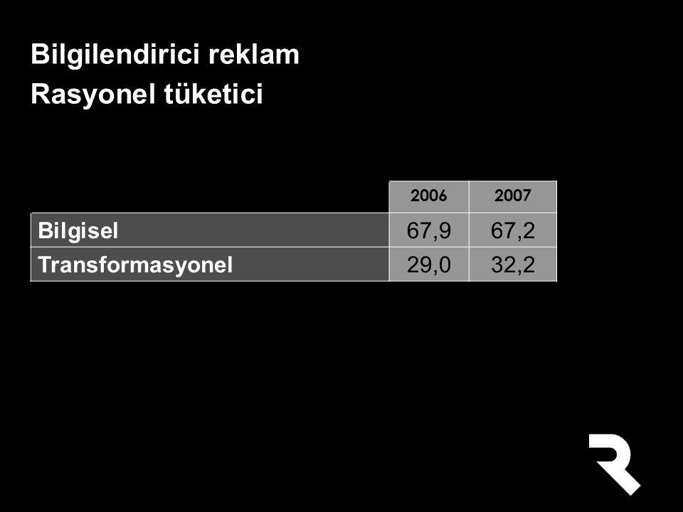 20062007 Bilgisel67,967,2 Transformasyonel29,032,2 Bilgilendirici reklam Rasyonel tüketici