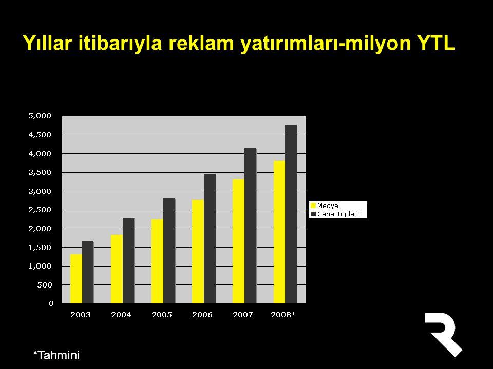 Yıllar itibarıyla reklam yatırımları-milyon YTL *Tahmini