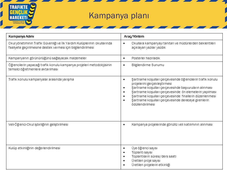 Kampanya Adımı Araç/Yöntem Okul yönetiminin Trafik Güvenliği ve İlk Yardım Kulüplerinin okullarında faaliyete geçirilmesine destek vermesi için bilgil