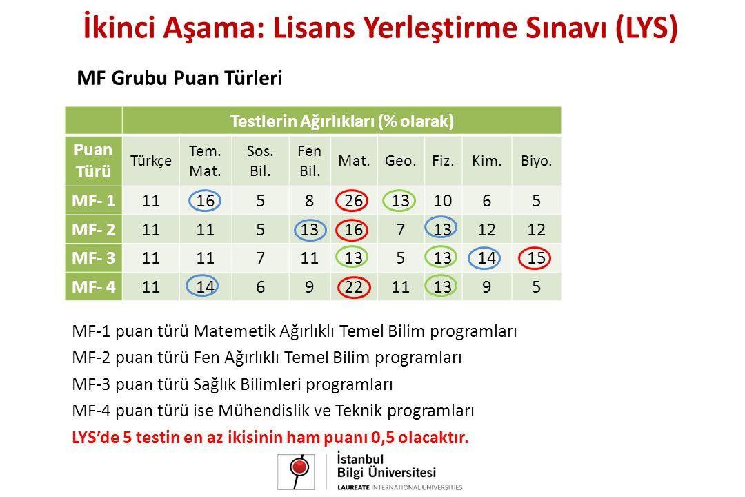 MF Grubu Puan Türleri MF Grubu Puan Türleri Testlerin Ağırlıkları (% olarak) Puan Türü Türkçe Tem.
