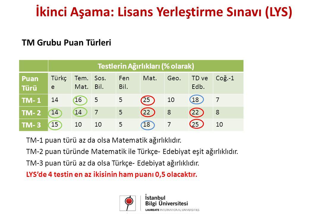 TM Grubu Puan Türleri Testlerin Ağırlıkları (% olarak) Puan Türü Türkç e Tem.