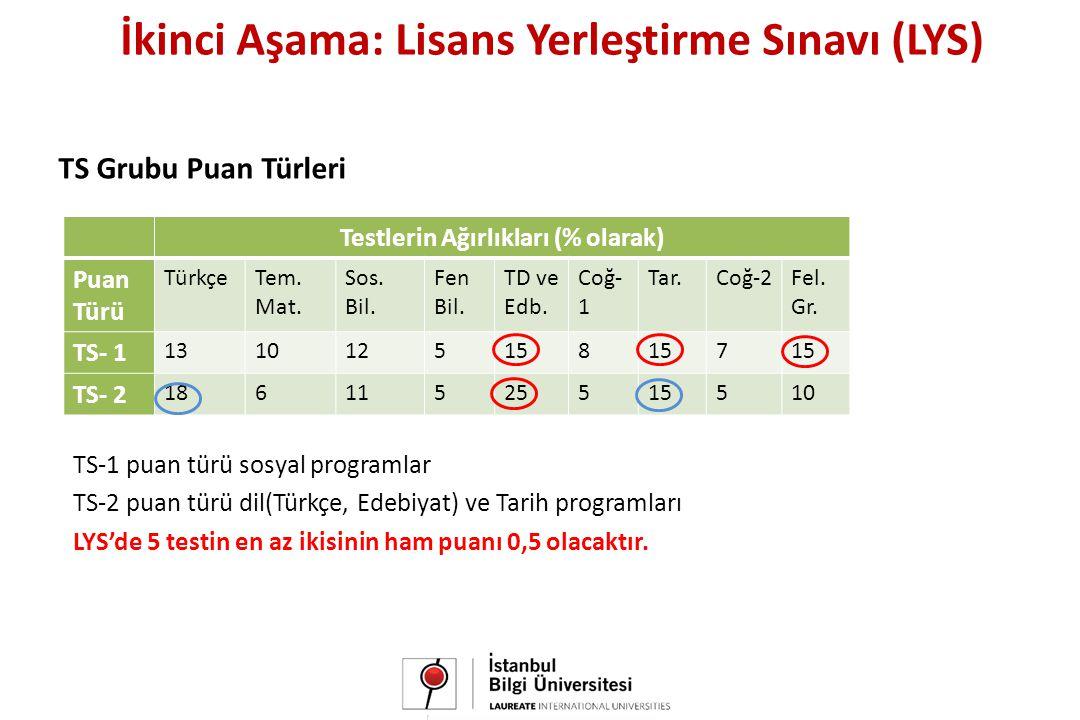 TS Grubu Puan Türleri Testlerin Ağırlıkları (% olarak) Puan Türü TürkçeTem.