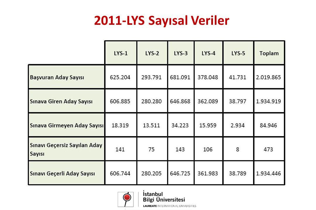 2011-LYS Sayısal Veriler