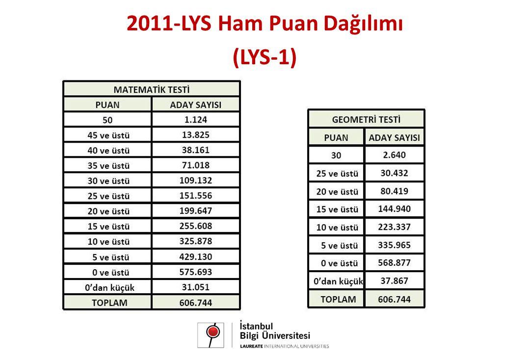 2011-LYS Ham Puan Dağılımı (LYS-1)