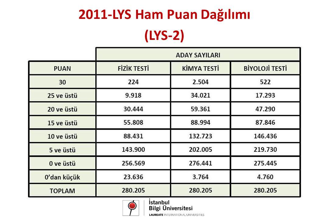 2011-LYS Ham Puan Dağılımı (LYS-2)