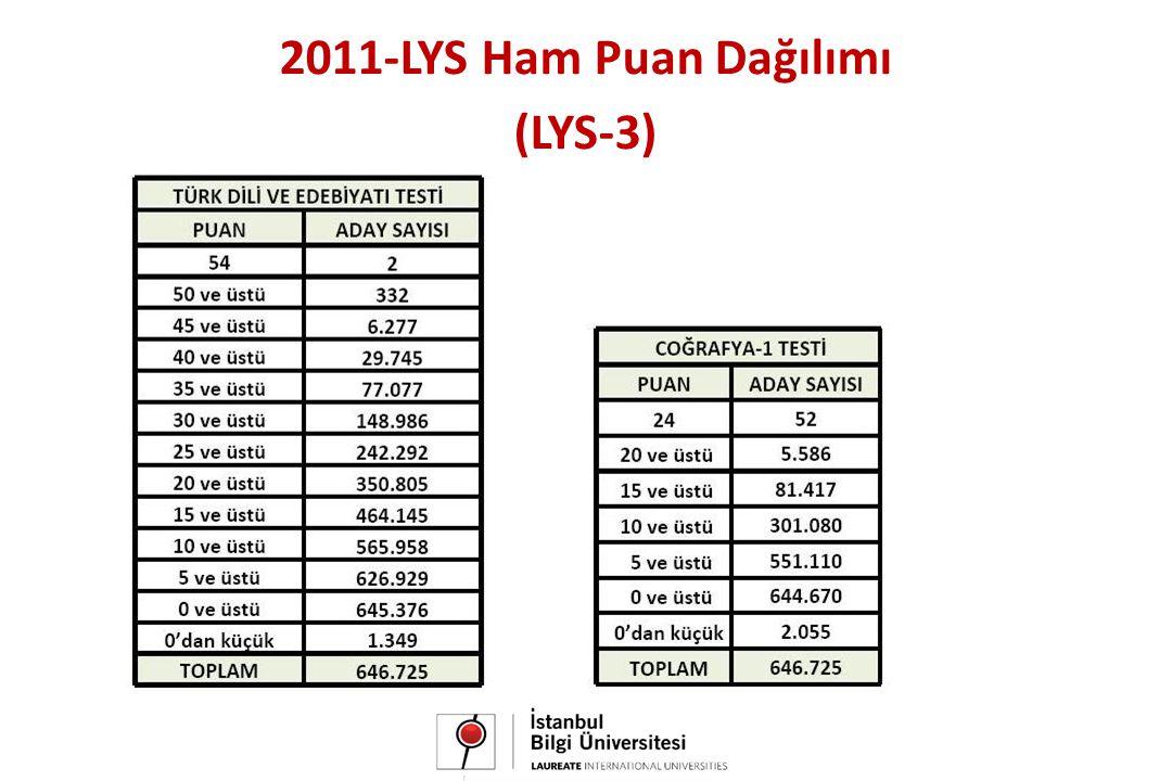 2011-LYS Ham Puan Dağılımı (LYS-3)
