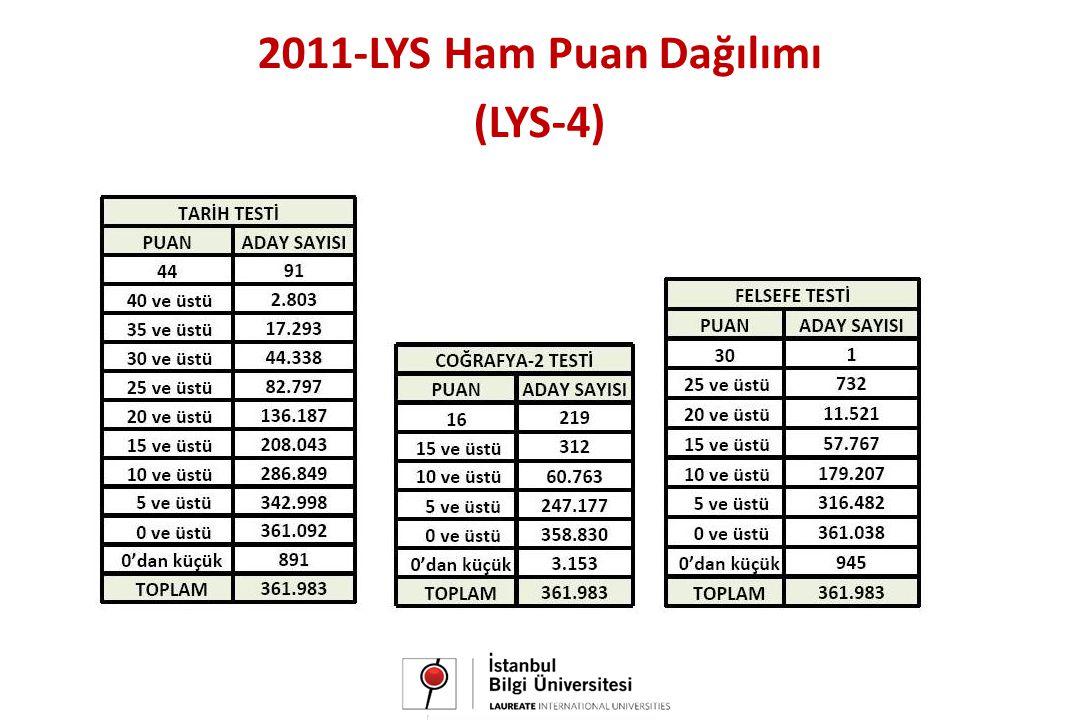 2011-LYS Ham Puan Dağılımı (LYS-4)