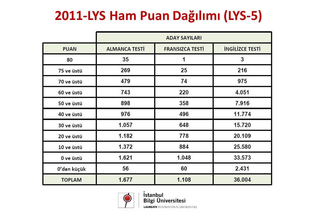 2011-LYS Ham Puan Dağılımı (LYS-5)