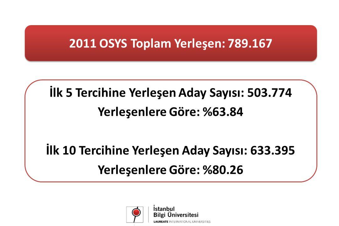 2011 OSYS Toplam Yerleşen: 789.167 İlk 5 Tercihine Yerleşen Aday Sayısı: 503.774 Yerleşenlere Göre: %63.84 İlk 10 Tercihine Yerleşen Aday Sayısı: 633.395 Yerleşenlere Göre: %80.26