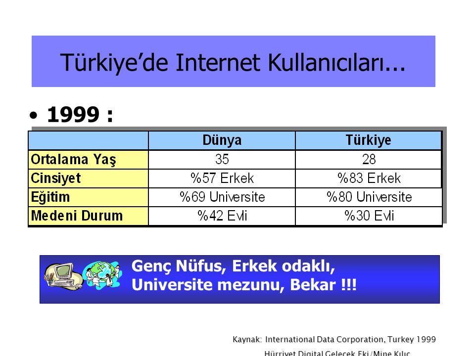 Kaynak: International Data Corporation, Turkey 1999 Hürriyet Digital Gelecek Eki/Mine Kılıç Türkiye'de Internet Kullanıcıları... •1999 : Genç Nüfus, E