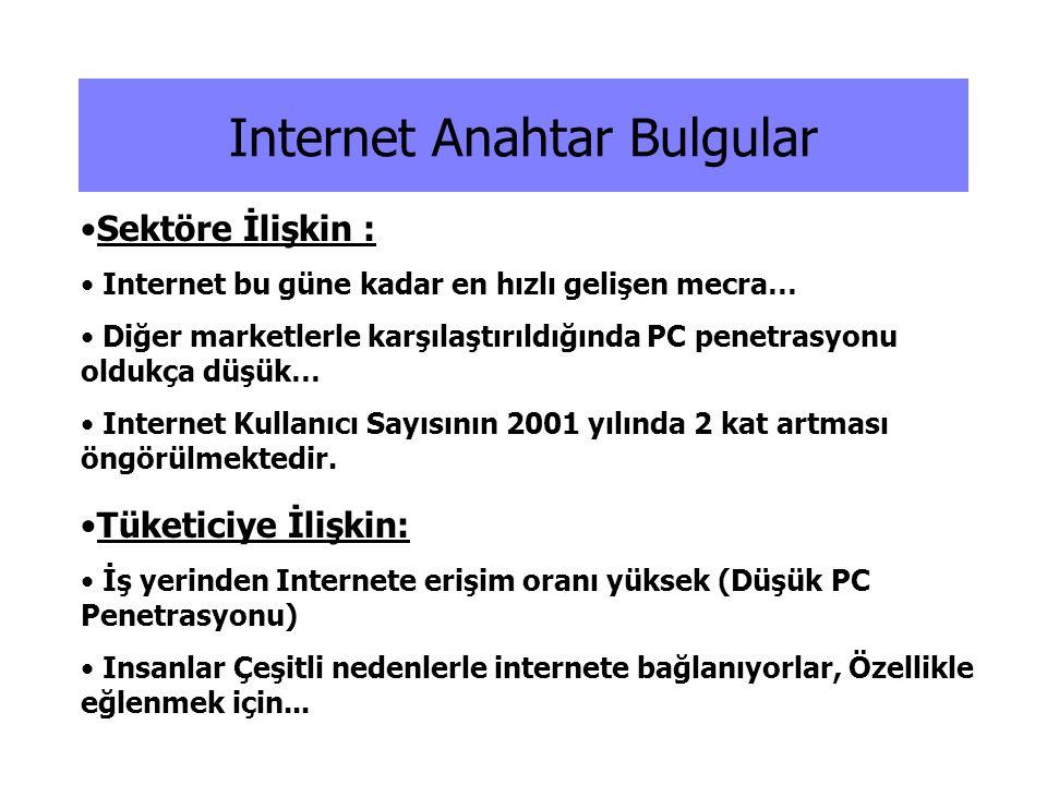 •Sektöre İlişkin : • Internet bu güne kadar en hızlı gelişen mecra… • Diğer marketlerle karşılaştırıldığında PC penetrasyonu oldukça düşük… • Internet
