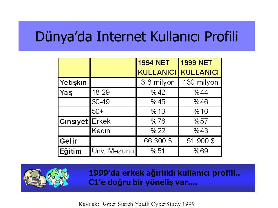 Dünya'da Internet Kullanıcı Profili Kaynak: Roper Starch Youth CyberStudy 1999 1999'da erkek ağırlıklı kullanıcı profili.. C1'e doğru bir yöneliş var.