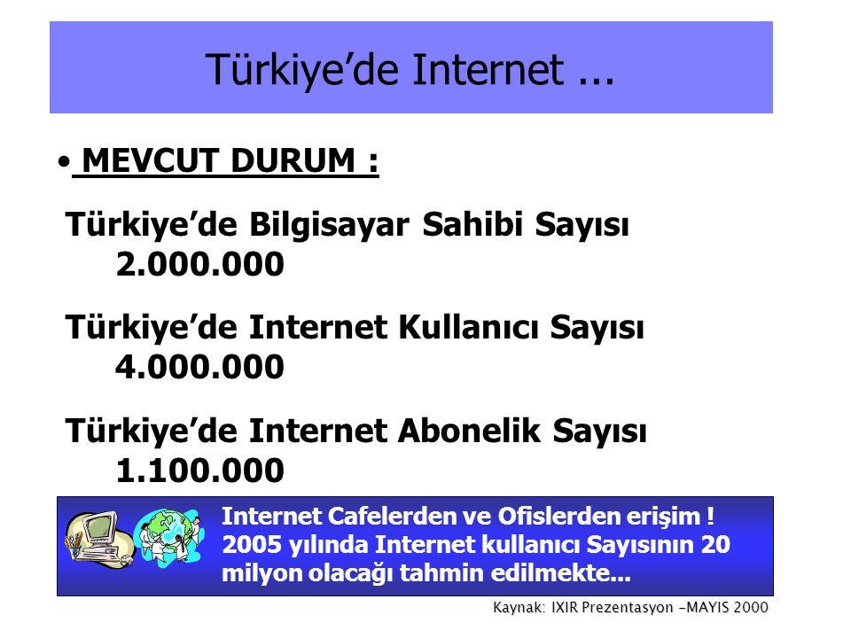 • MEVCUT DURUM : Türkiye'de Bilgisayar Sahibi Sayısı 2.000.000 Türkiye'de Internet Kullanıcı Sayısı 4.000.000 Türkiye'de Internet Abonelik Sayısı 1.10