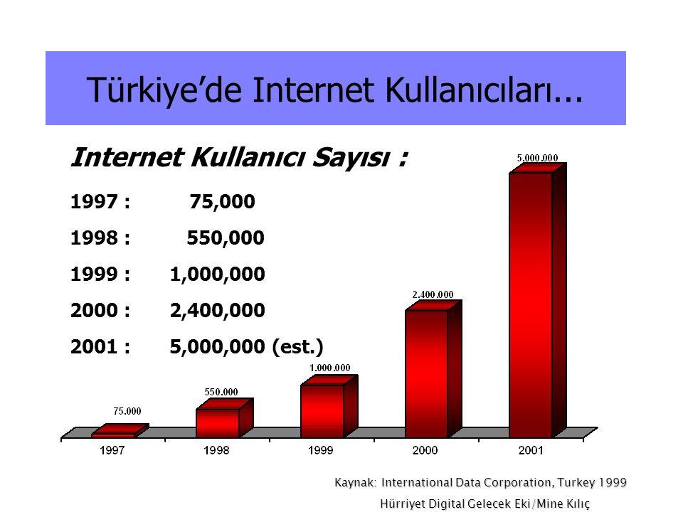 Internet Kullanıcı Sayısı : 1997 : 75,000 1998 : 550,000 1999 : 1,000,000 2000 : 2,400,000 2001 : 5,000,000 (est.) Türkiye'de Internet Kullanıcıları..