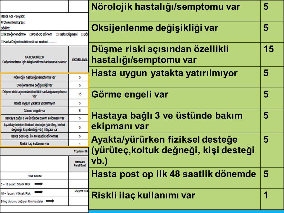 Nörolojik hastalığı/semptomu var5 Oksijenlenme değişikliği var5 Düşme riski açısından özellikli hastalığı/semptomu var 15 Hasta uygun yatakta yatırılm