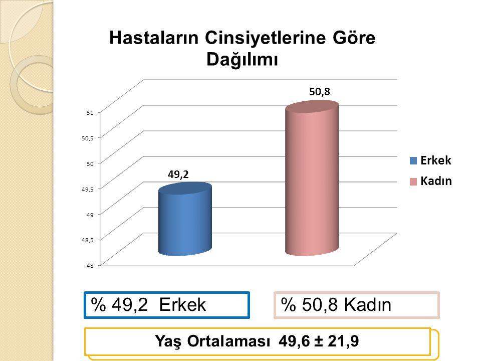 % 50,8 Kadın% 49,2 Erkek Yaş Ortalaması 49,6 ± 21,9