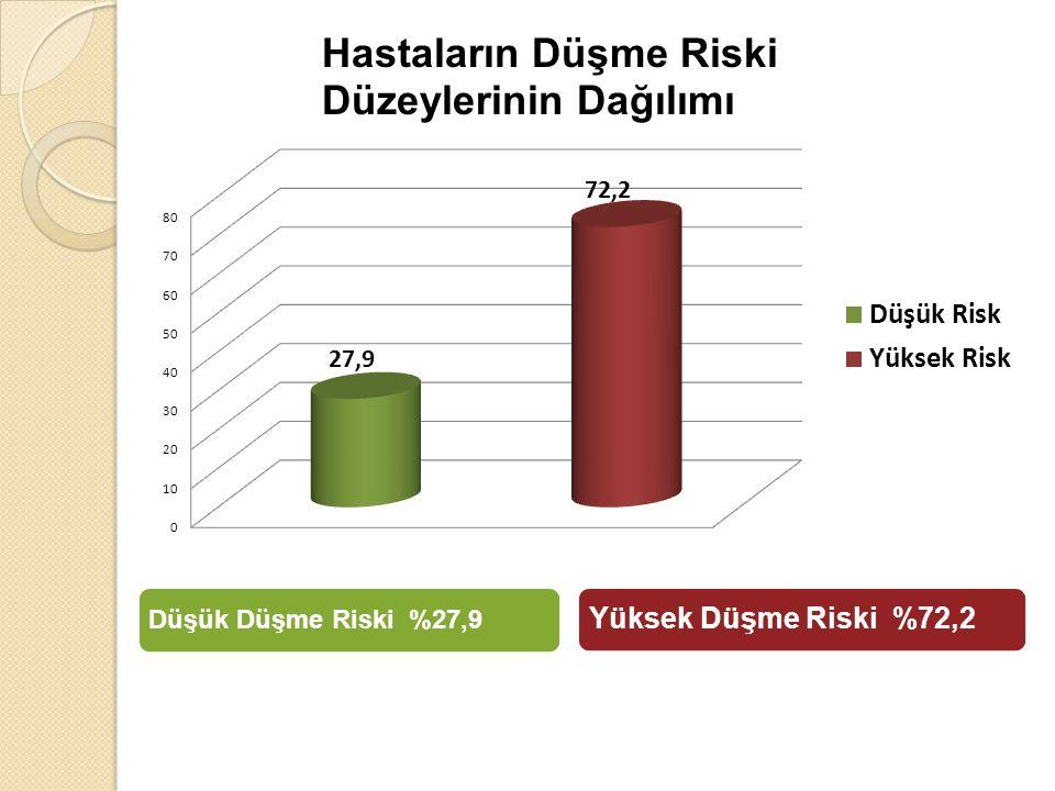 Düşük Düşme Riski %27,9 Yüksek Düşme Riski %72,2