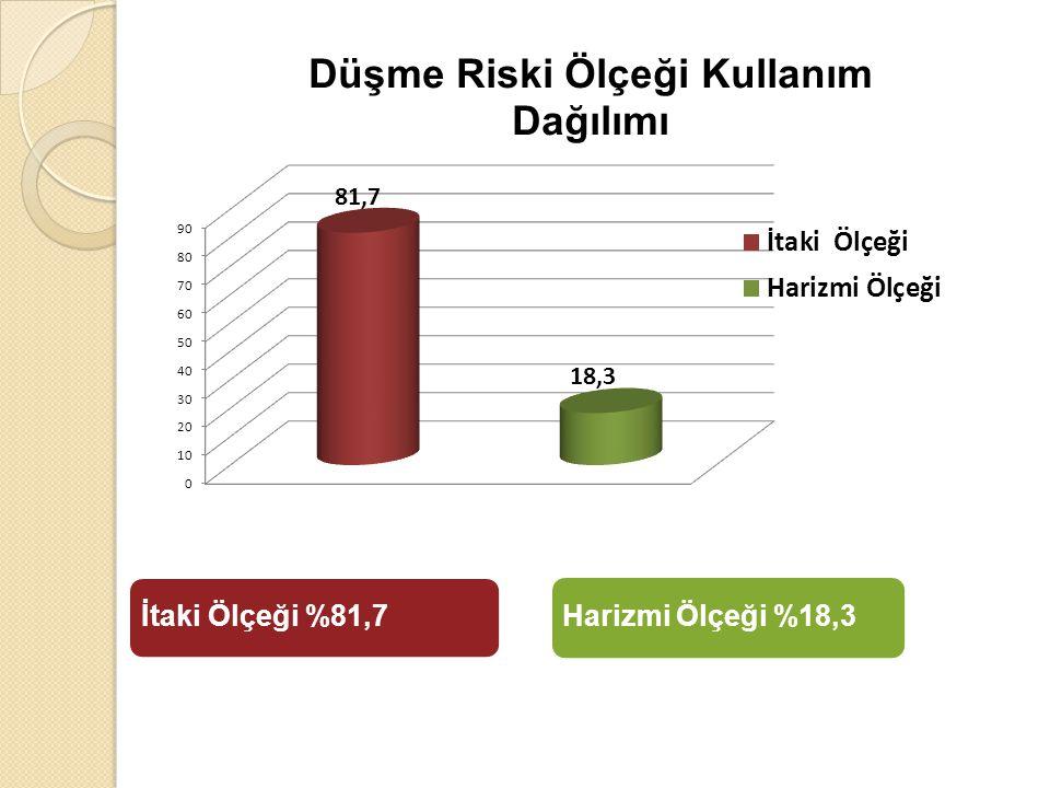 Harizmi Ölçeği %18,3 İtaki Ölçeği %81,7