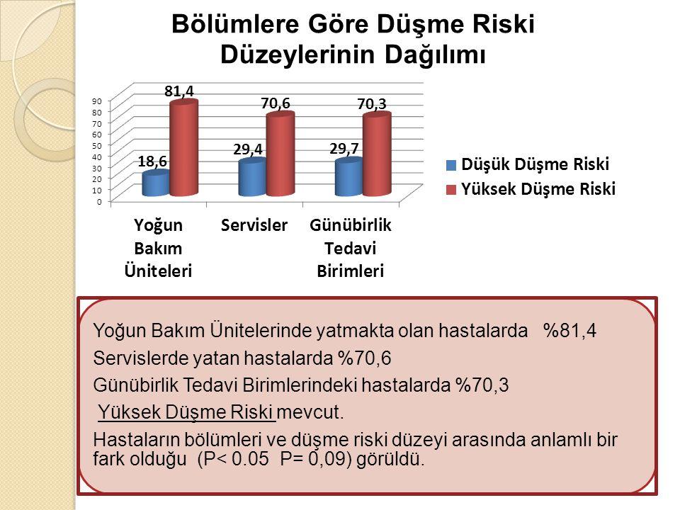 Yoğun Bakım Ünitelerinde yatmakta olan hastalarda %81,4 Servislerde yatan hastalarda %70,6 Günübirlik Tedavi Birimlerindeki hastalarda %70,3 Yüksek Dü