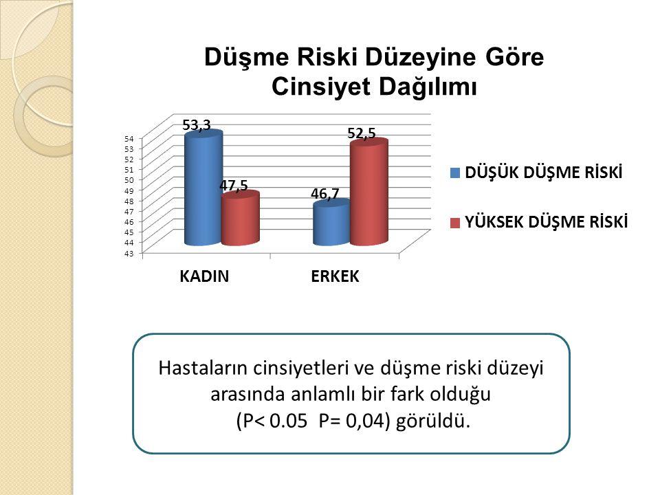 Hastaların cinsiyetleri ve düşme riski düzeyi arasında anlamlı bir fark olduğu (P< 0.05 P= 0,04) görüldü.