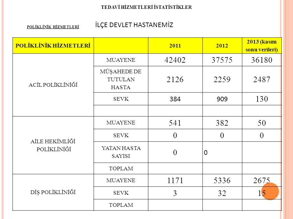 POLİKLİNİK HİZMETLERİ İLÇE DEVLET HASTANEMİZ POLİKLİNİK HİZMETLERİ 20112012 2013 (kasım sonu verileri) ACİL POLİKLİNİĞİ MUAYENE 424023757536180 MÜŞAHEDE DE TUTULAN HASTA 212622592487 SEVK 384909 130 AİLE HEKİMLİĞİ POLİKLİNİĞİ MUAYENE 54138250 SEVK 000 YATAN HASTA SAYISI 0 0 TOPLAM DİŞ POLİKLİNİĞİ MUAYENE 117153362675 SEVK 33215 TOPLAM TEDAVİ HİZMETLERİ İSTATİSTİKLER