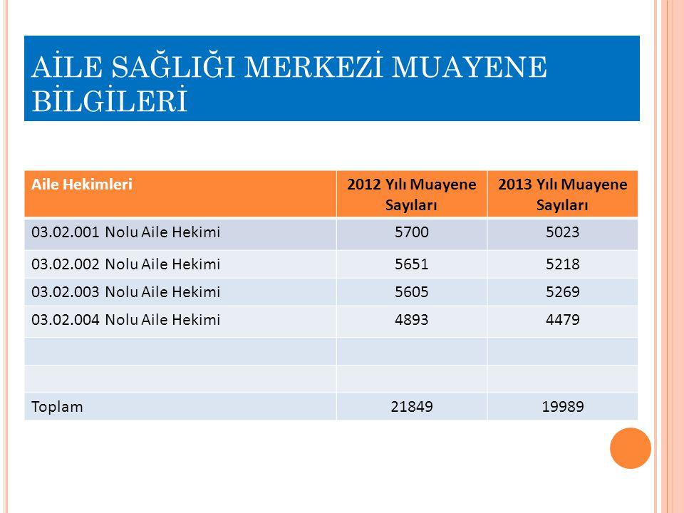 AİLE SAĞLIĞI MERKEZİ MUAYENE BİLGİLERİ Aile Hekimleri2012 Yılı Muayene Sayıları 2013 Yılı Muayene Sayıları 03.02.001 Nolu Aile Hekimi57005023 03.02.00