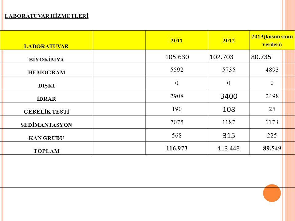LABORATUVAR HİZMETLERİ LABORATUVAR 20112012 2013(kasım sonu verileri) BİYOKİMYA 105.630102.70380.735 HEMOGRAM 559257354893 DIŞKI 000 İDRAR 2908 3400 2