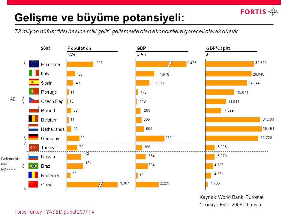 Fortis Turkey | YASED Şubat 2007 | 5 Mortgage ve kredilerde büyüme potansiyeli: Hane halkının yaklaşık 68%'i evlerinin sahibi (2004: EU-15 ağırlıklı ortalama: 80%).